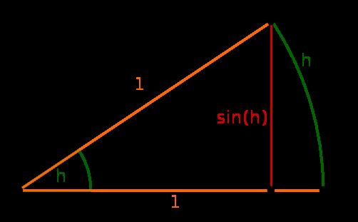 Dreieck Sinus Bogenlänge h