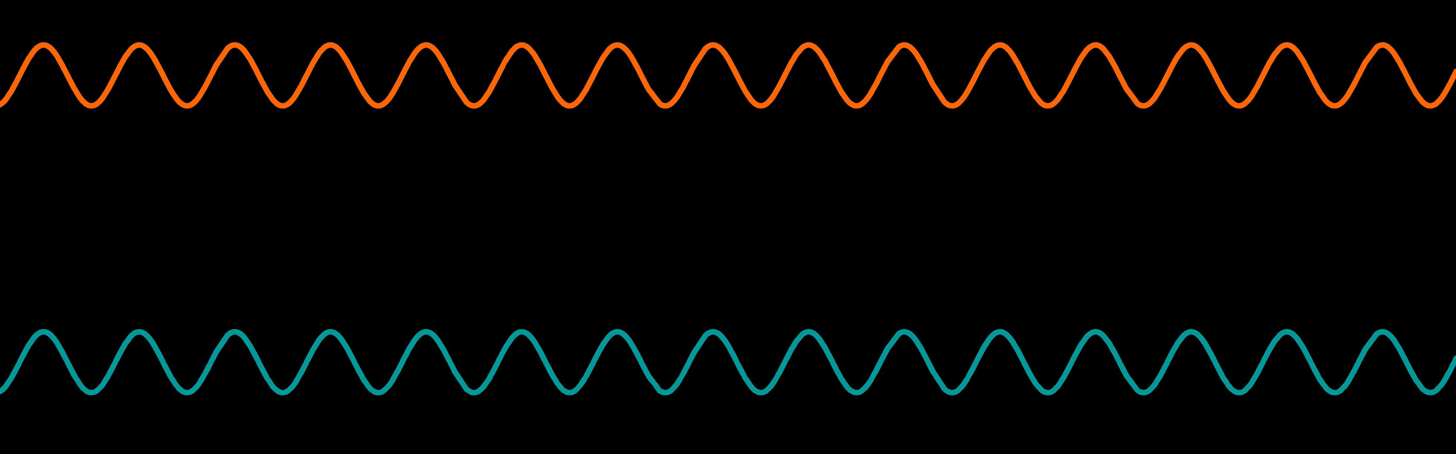 Graph zu Kosinus