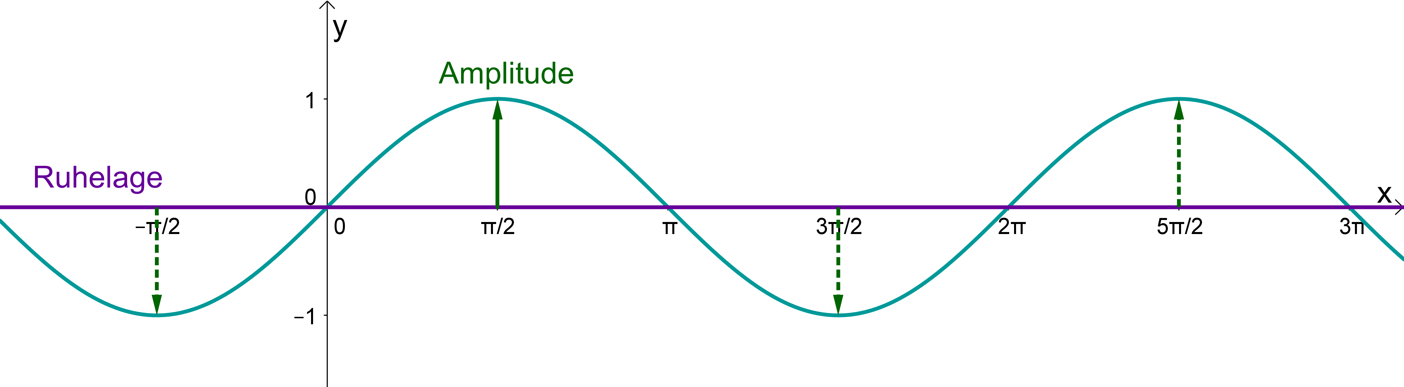 how to find amplitude cos