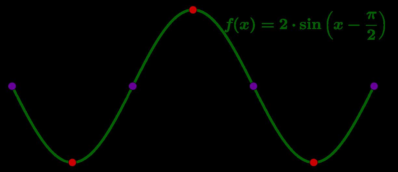 Sinus Graph Nullstelle Extrema