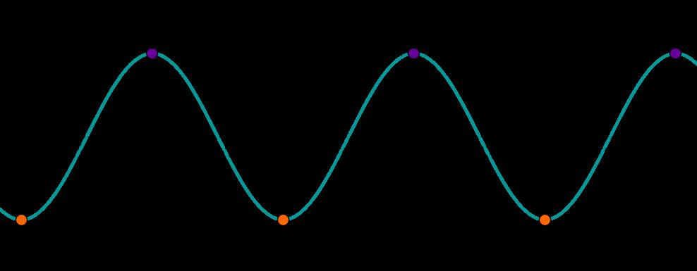 Kosinus Extrema Graph