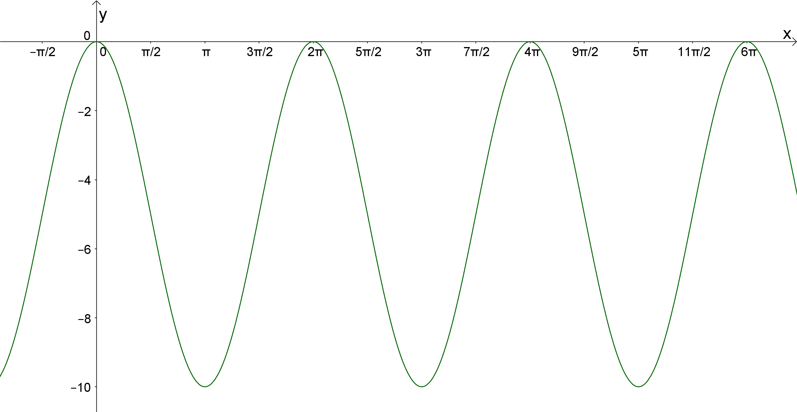 Funktion Beispiel