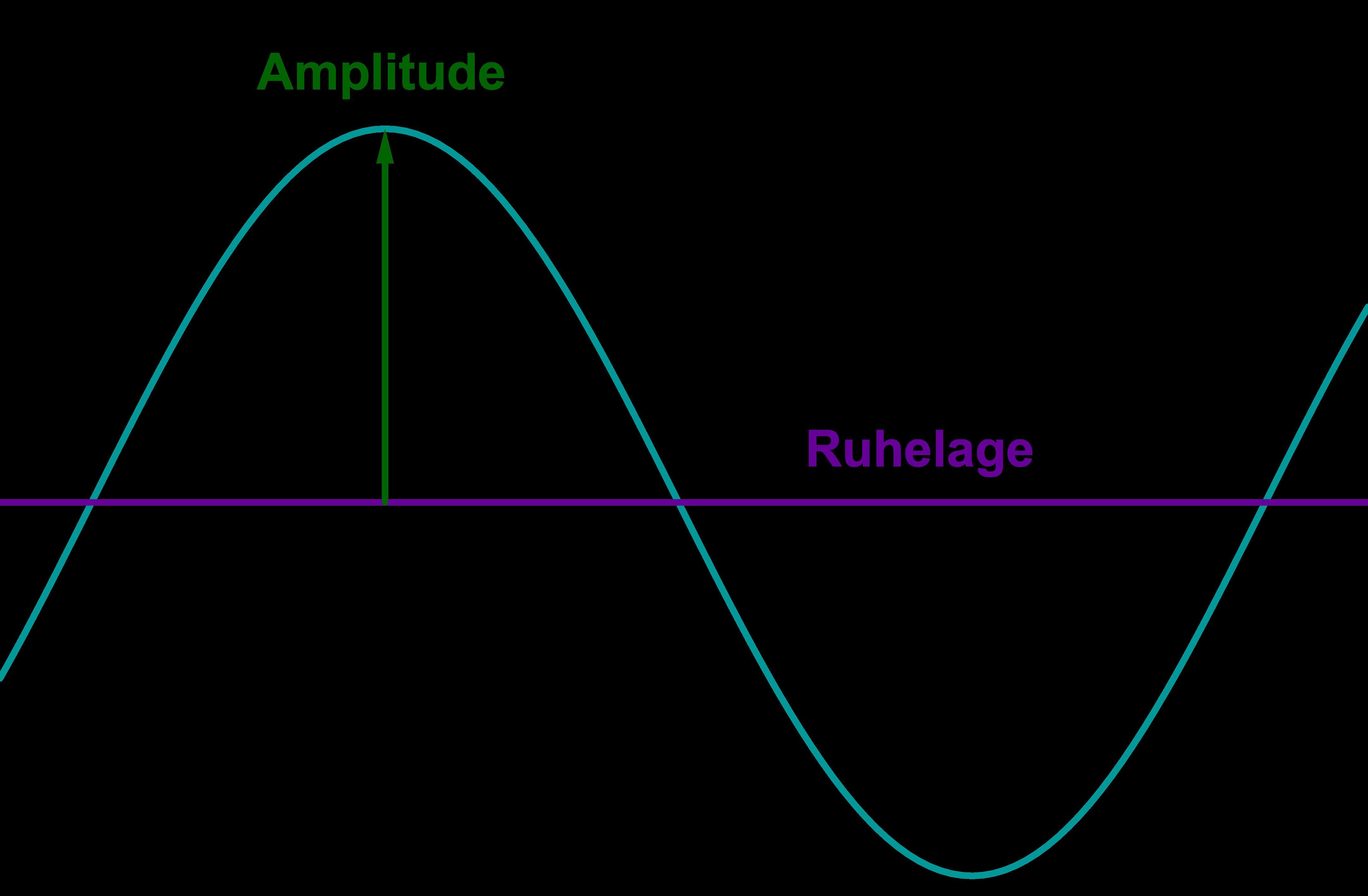 Amplitude und Ruhelage...