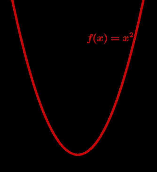 Graph einer Normalparabel