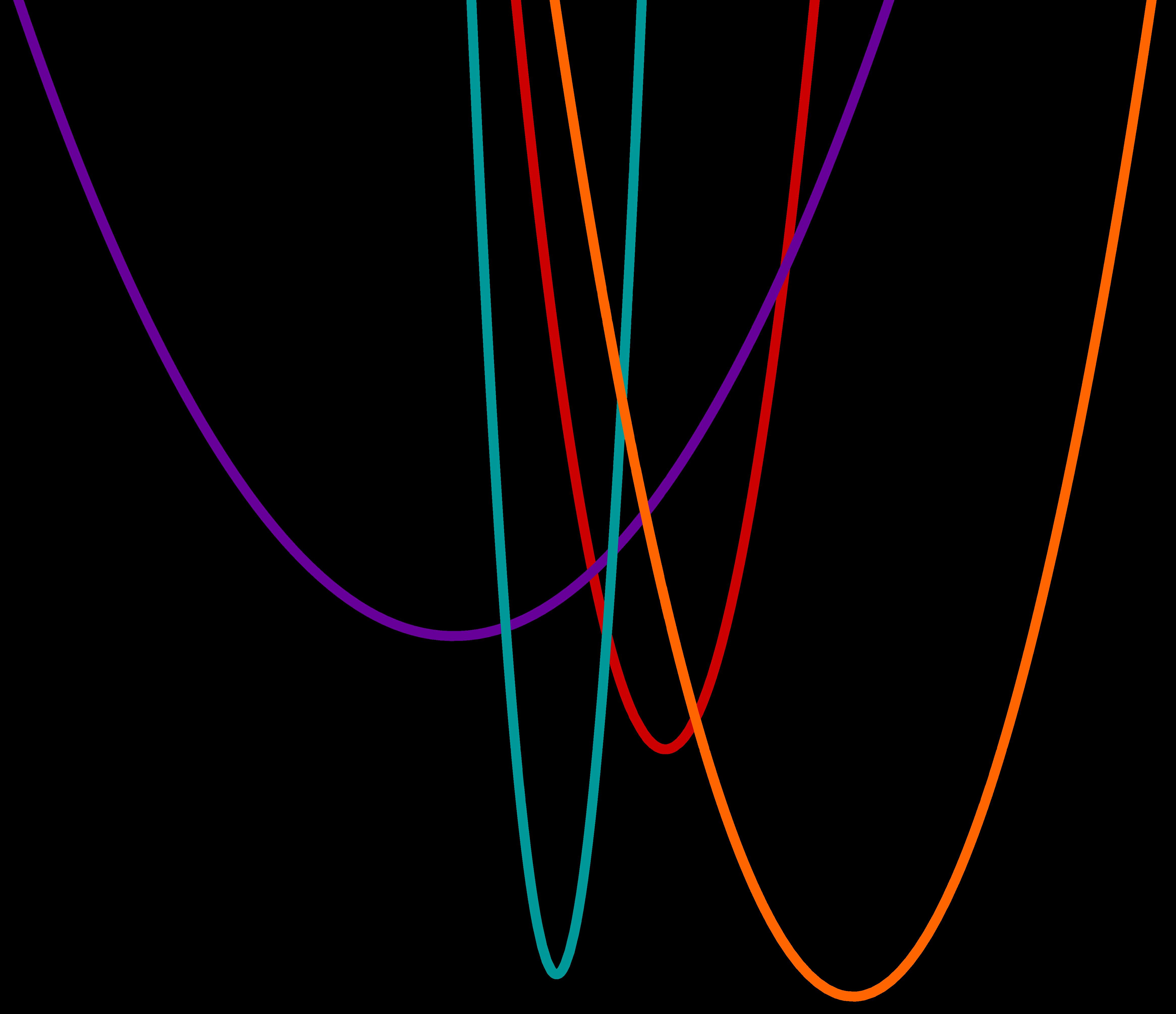 Graphen verschiedener Parabeln