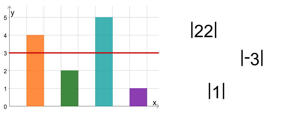 Quersumme, Durchschnitt und Betrag, Mittelwert, Betrag