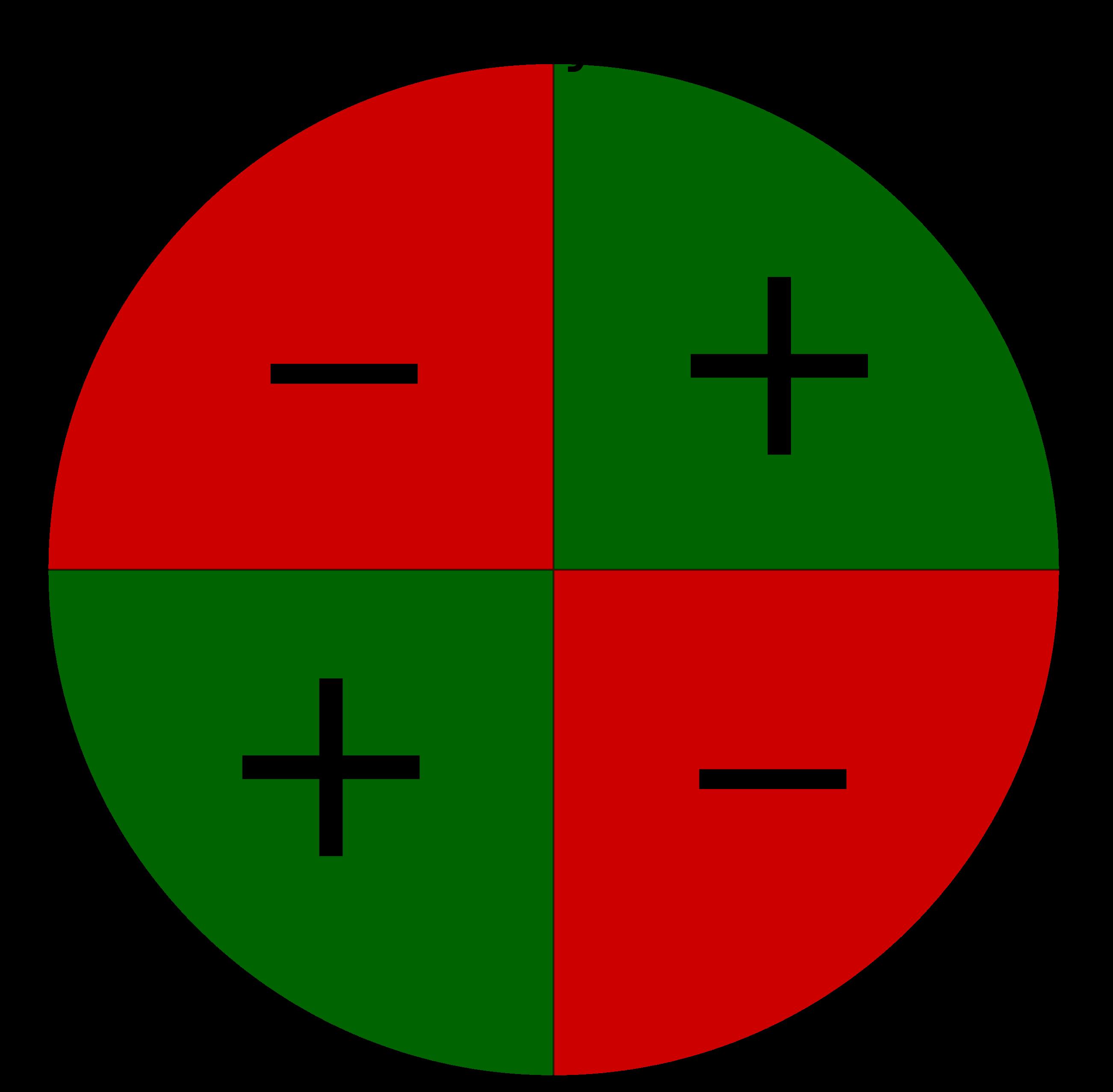Einheitskreis Tangensvorzeichen