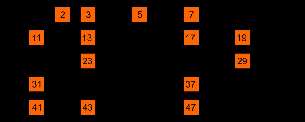 Teiler und Primzahlen, Primzahlen bis 50