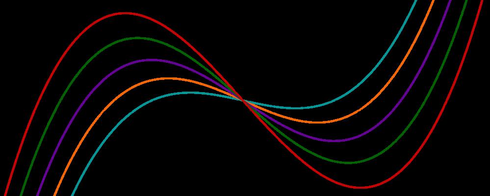 Funktionenscharen, Polynomfunktion