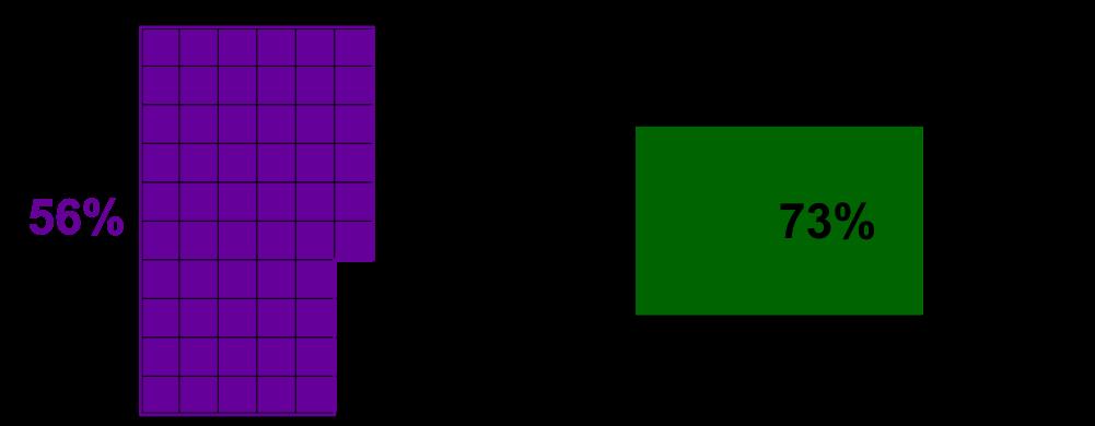 Prozent- und Zinsrechnung, Raster und Akku