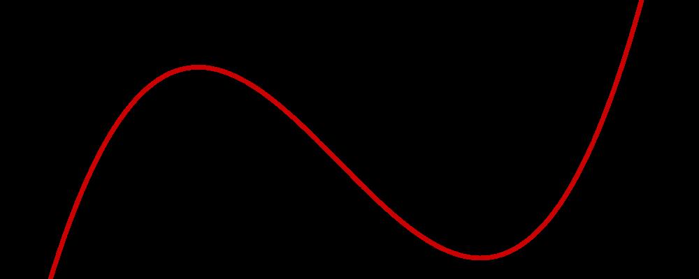 Funktionen Graph