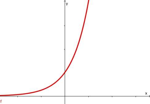 Exponentialfunktion 01