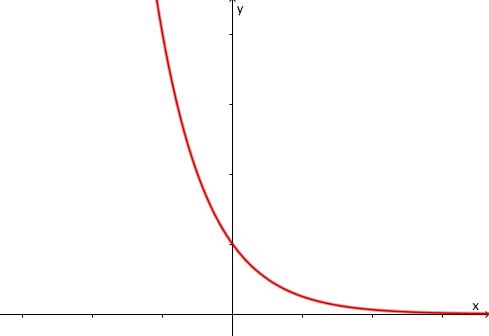 Exponentialfunktion 02