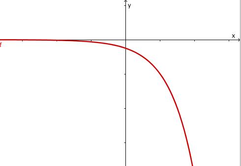 Exponentialfunktion 03