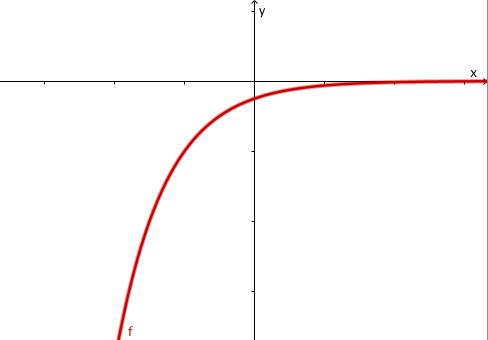 Exponentialfunktion 04
