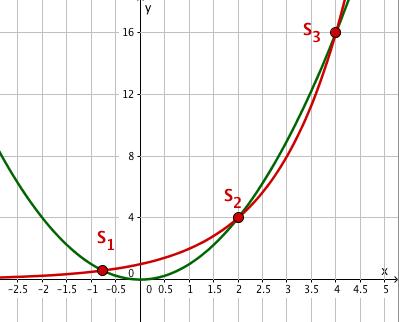 Aufgaben zu Exponentialfunktionen - Mathe Themenordner » Serlo.org
