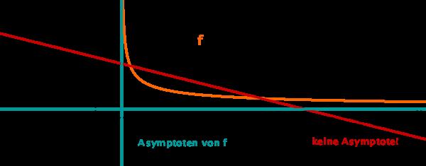 Asymptoten