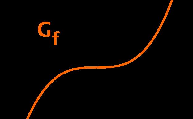 Graph der Funktion f