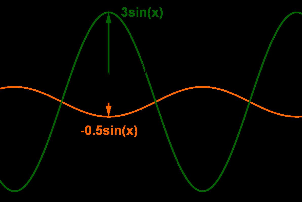 Änderung der Amplitude