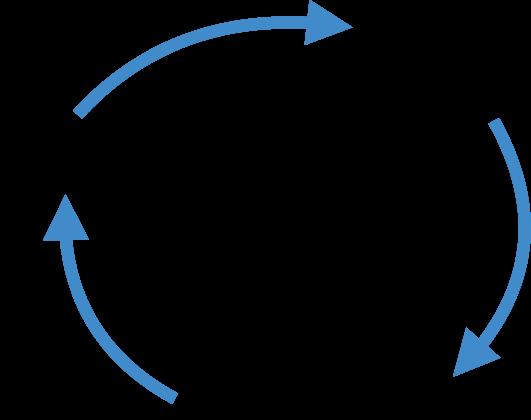Lernkreislauf