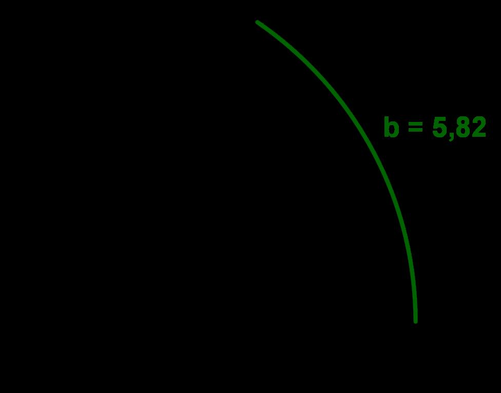 Kreissektor mit Bogenlänge