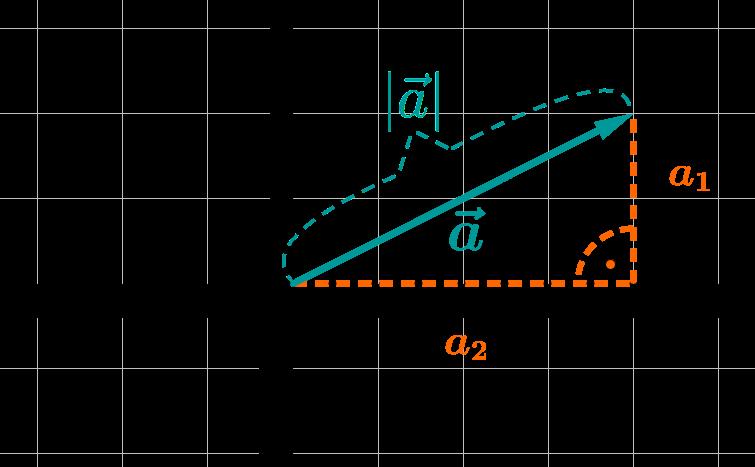 Betrag mit Pythagoras