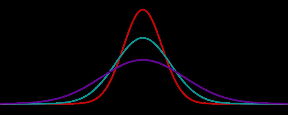 Wichtige Modelle und Verteilungen, Dichtefunktion der Normalverteilung