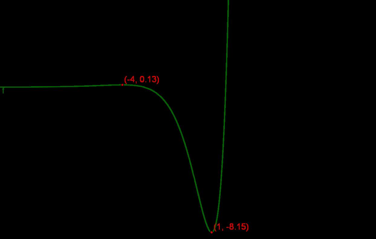 Aufgaben zur Diskussion von e-Funktionen - Mathe Themenordner ...