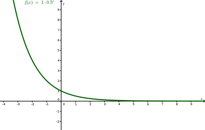 abnehmende exponentialfunktion