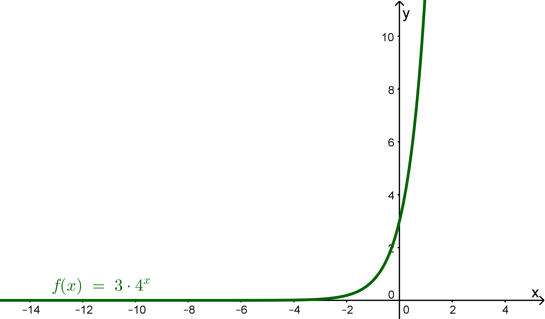 Bild Graph