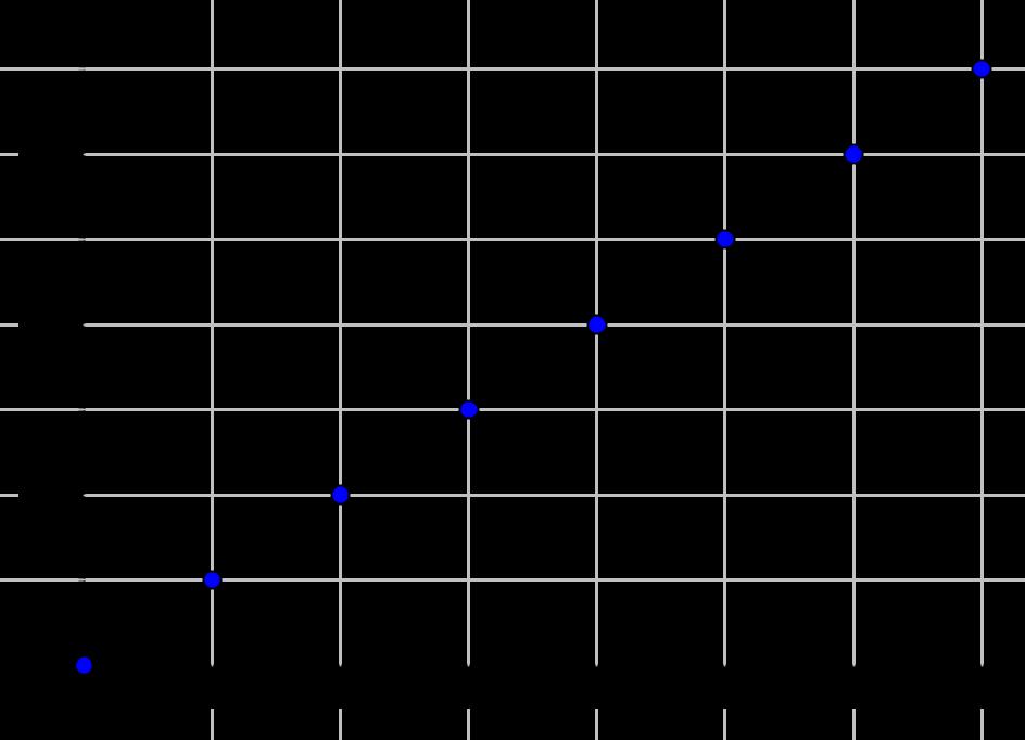 Graph Mobilfunkanbieter