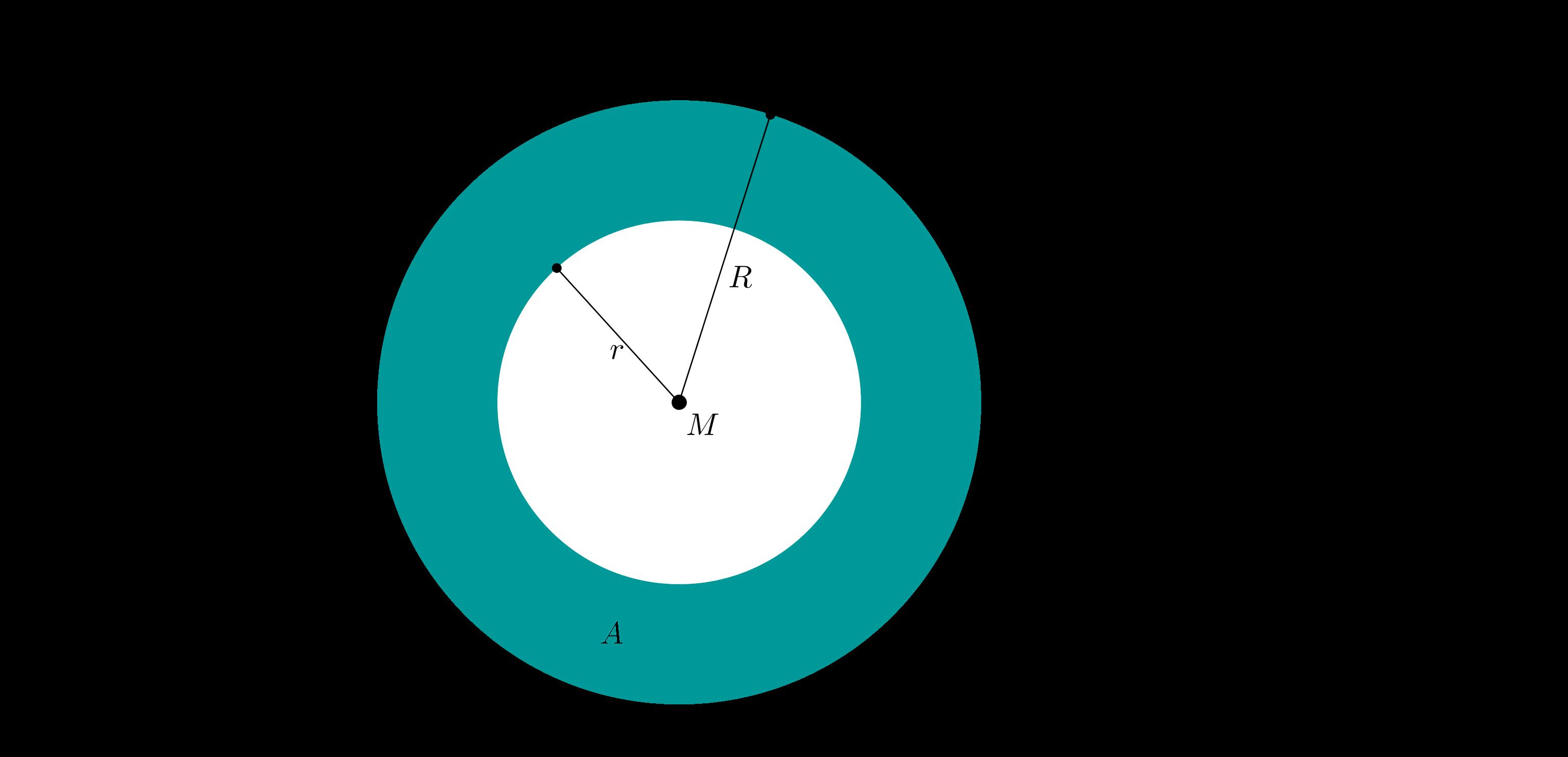 Diagramm zum Verhältnis von Radius zur Fläche eines Kreisrings