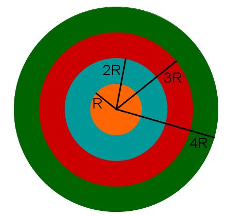 Diagramm zum Verhältnis von Radius zum Umfang eines Kreises