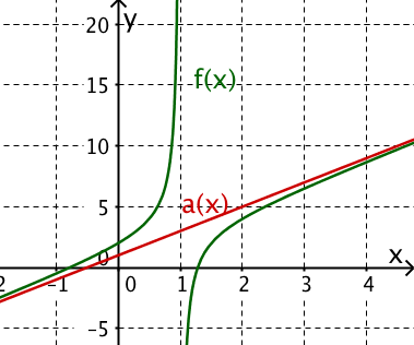 Graph Funktion Asymptote
