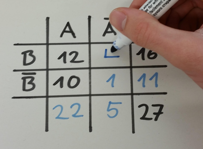 Beispiel Vierfeldertafel, Zufallsexperiment