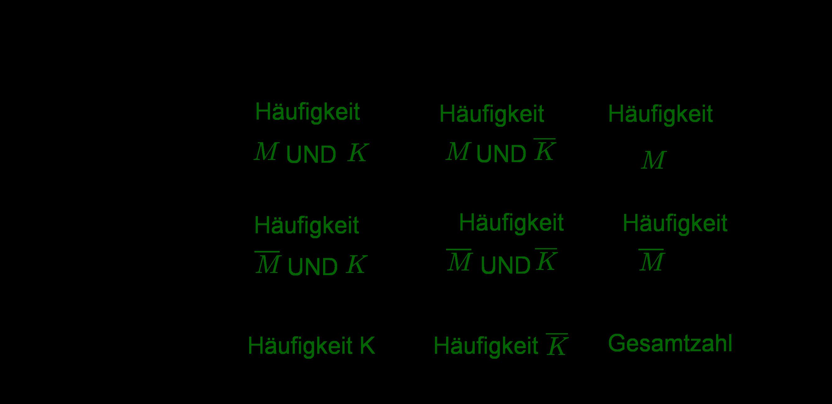 Vierfeldertafel ausgefüllt, Häufigkeiten, M und K