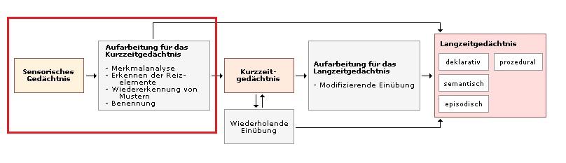 Single wegberg