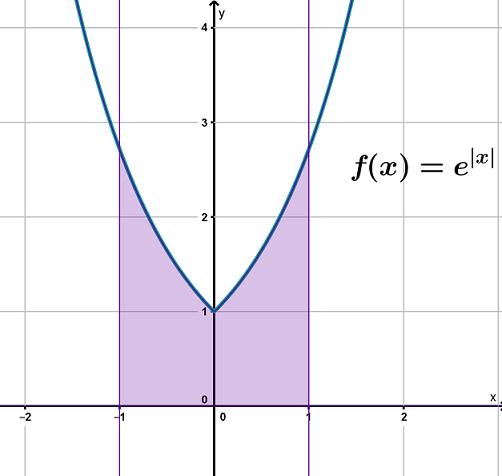 Graph Funktion achsensymmetrisch Integration