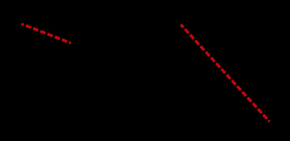 Allgemeines Viereck Fläche zwei Dreiecke