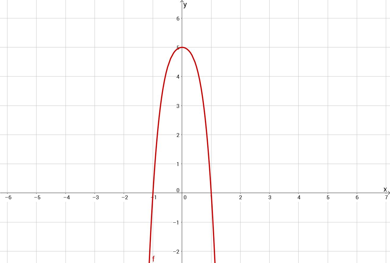 Aufgaben zur Diskussion von Polynomfunktionen - Mathe Themenordner ...