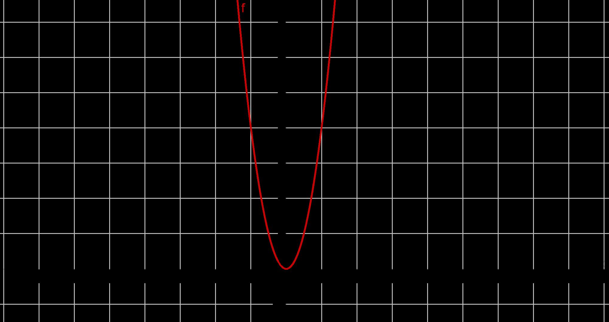 Graph zu 4x^2