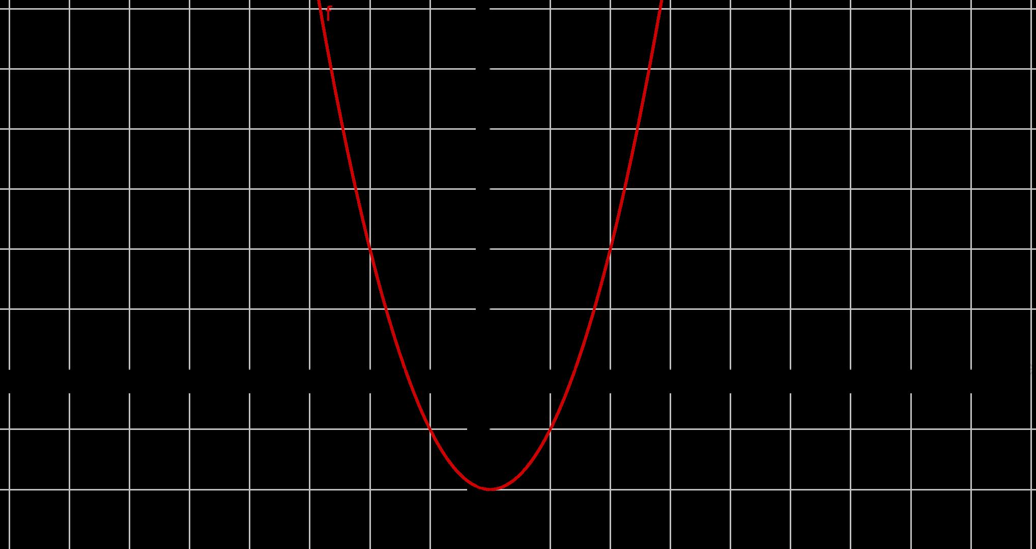 Graph zu x^2-2