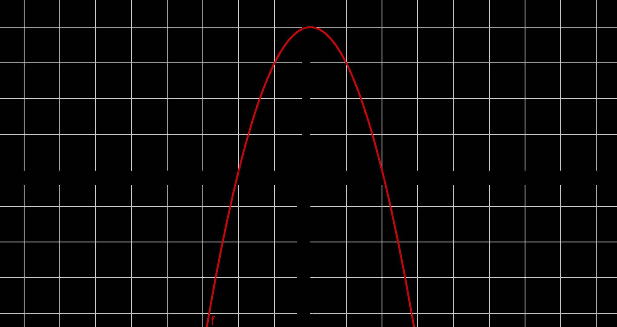 Graph zu -x^2 + 4