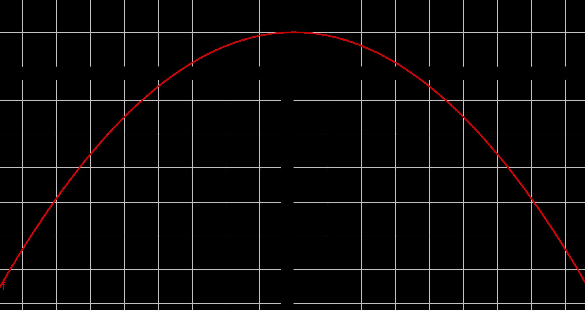 Graph zu -1/10 x^2 + 1
