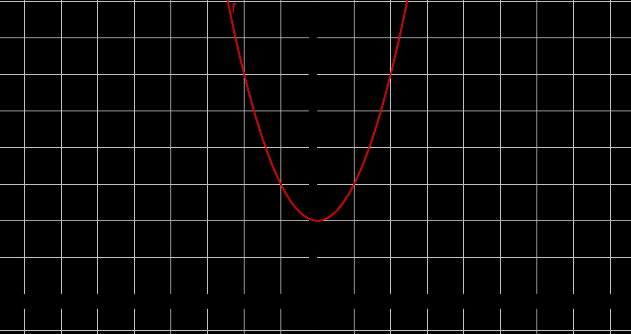Graph zu x^2 +2