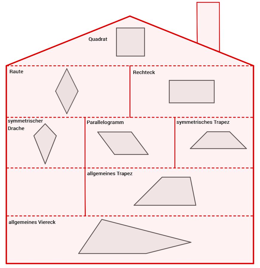 Haus der Vierecke