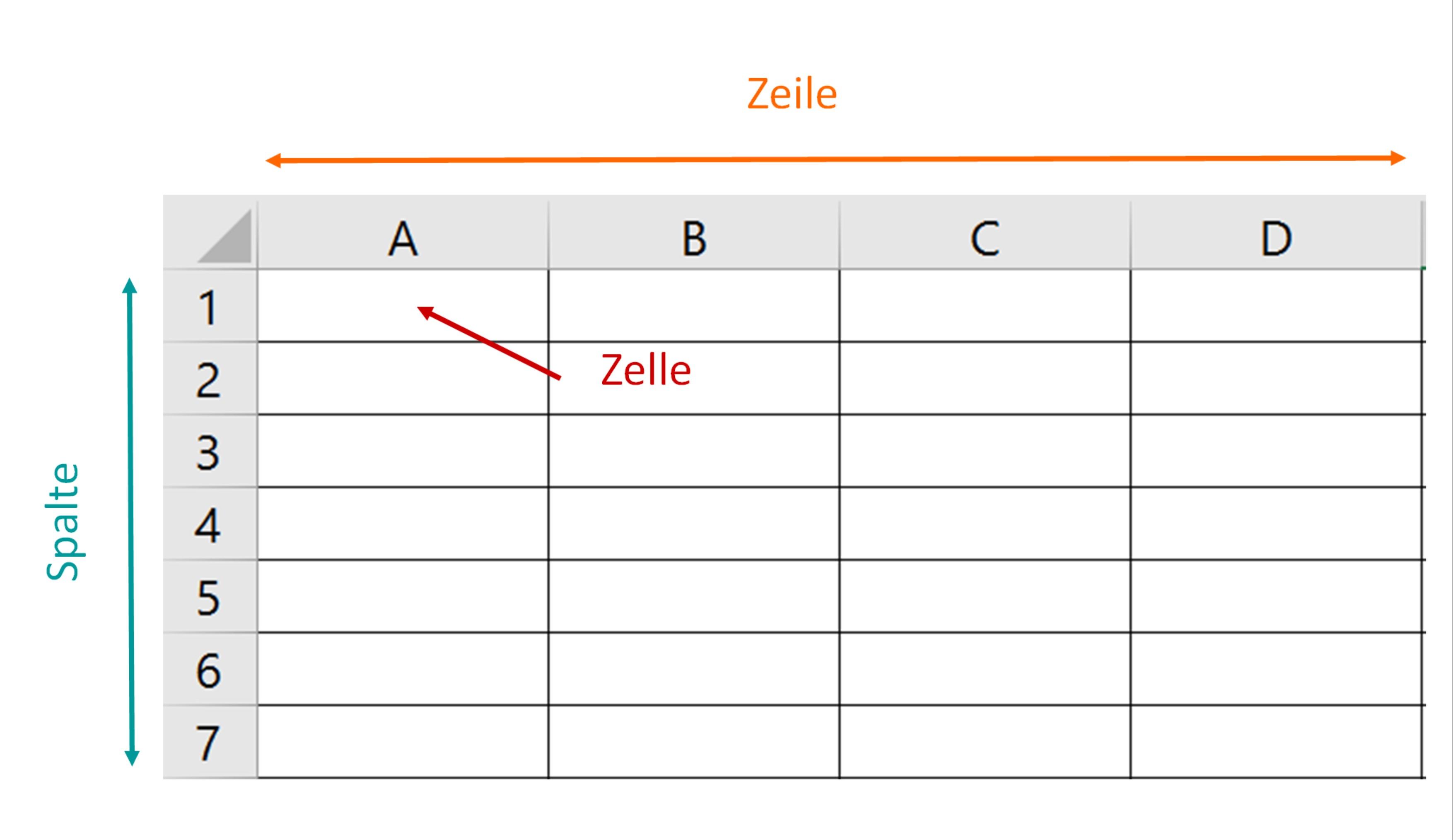 Allgemeines über Tabellenkalkulationssysteme - Informatik Artikel ...