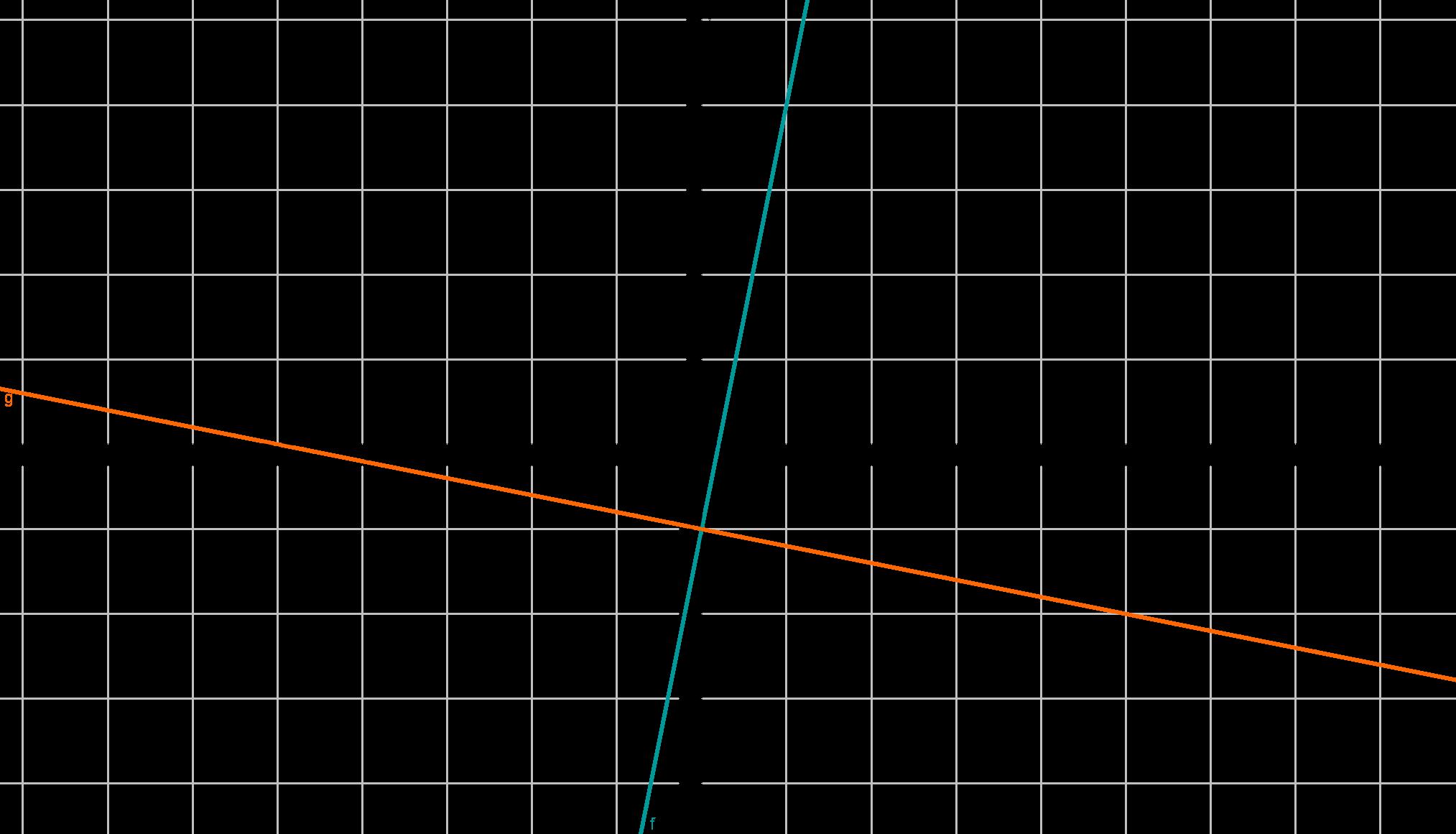 Beispielaufgabe zu Gleichsetzungsverfahren
