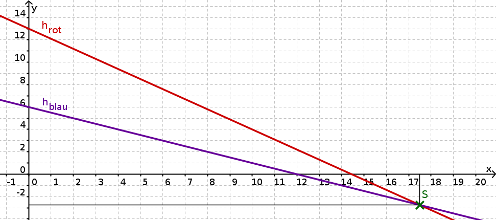 KerzenGraph