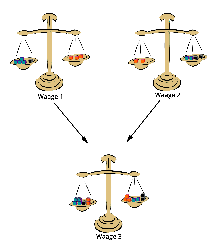 einf hrung in lineare gleichungssysteme teil 2 addition subtraktion von gleichungen. Black Bedroom Furniture Sets. Home Design Ideas